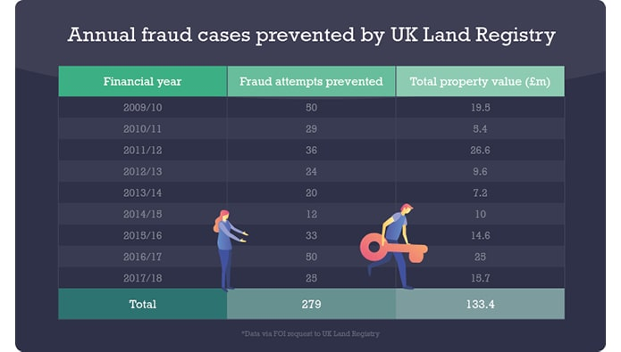 Average property scam costs victims £107,669, research finds