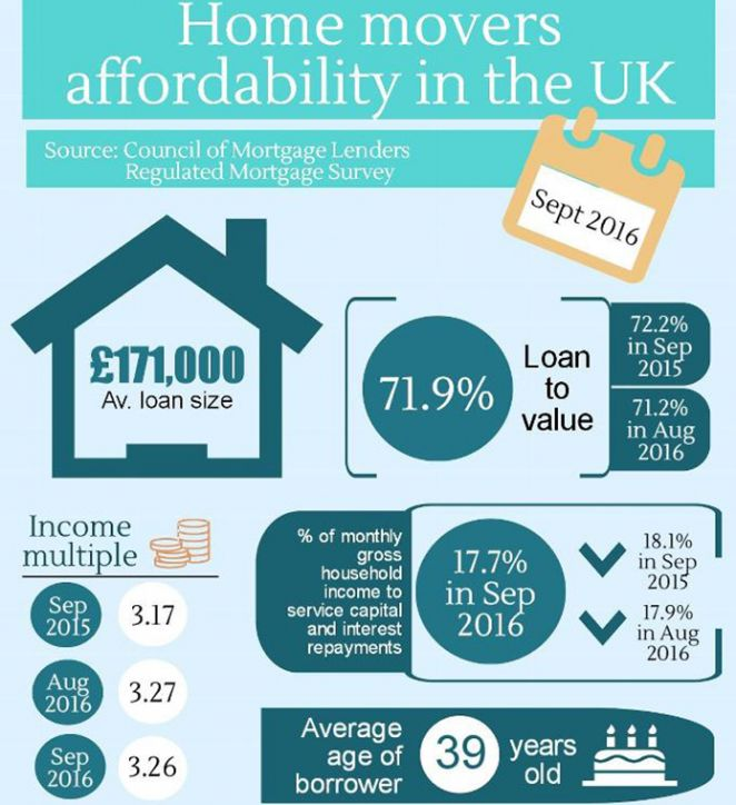 Mortgage affordability hits record low