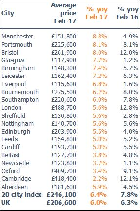 Manchester has fastest growing house prices in the UK