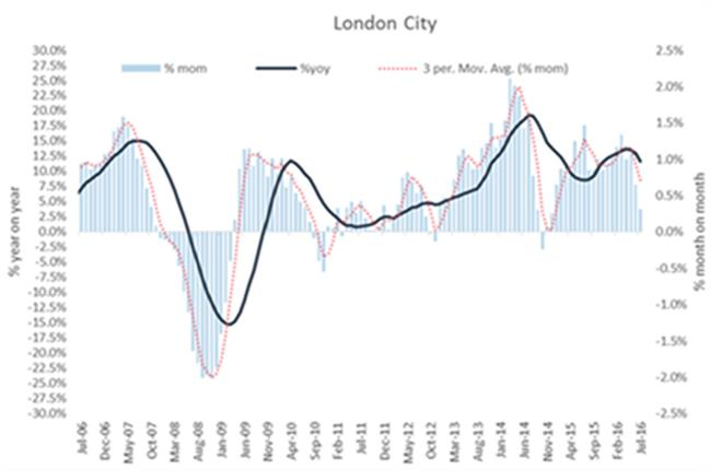 UK house price growth continues to slow, says Hometrack report