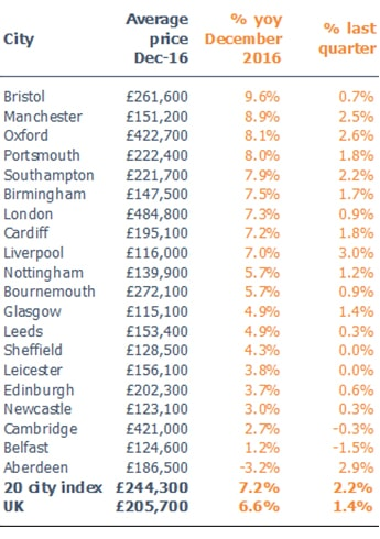 House price growth shifting from London to regional cities