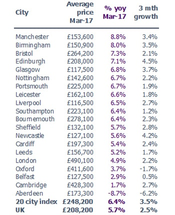 House price inflation at 12-year high in large regional cities