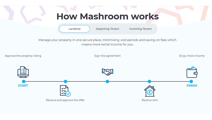 Soon-to-launch online platform pays tenants to find their replacements