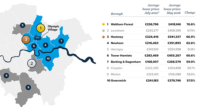 Property prices in London's Olympic boroughs race ahead