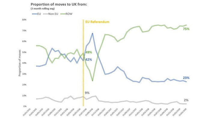 The Brexit effect: EU home movers snub UK after referendum