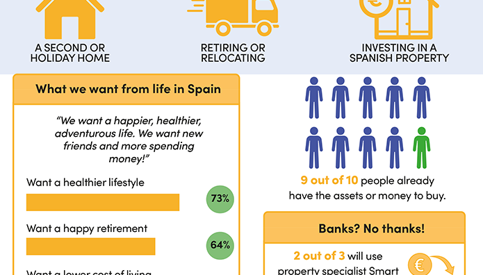 Good news - second home owners and buyers allowed back to Spain!