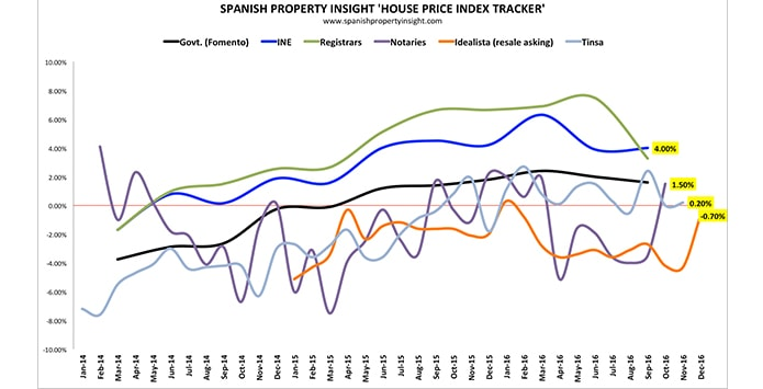 Spanish property prices remain stable