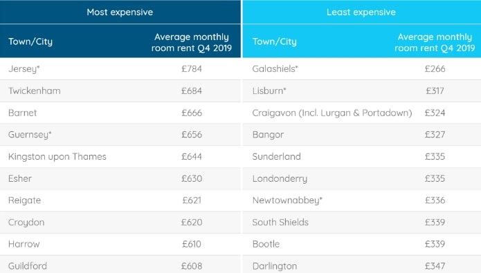 The most affordable vs most expensive places to live in the new decade