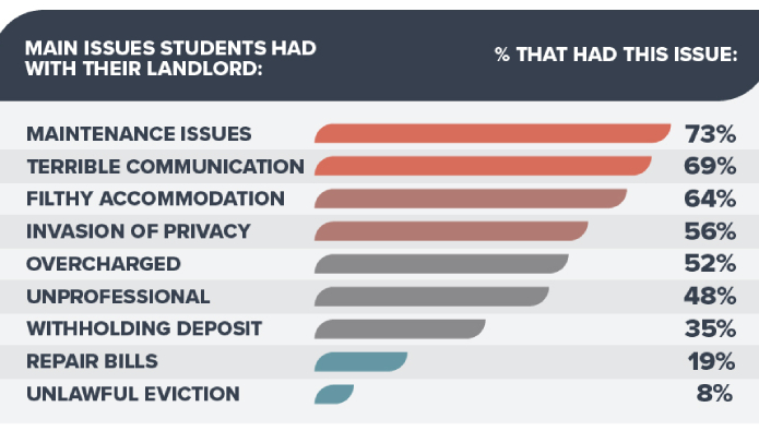 Revealed – which university has the worst landlords?