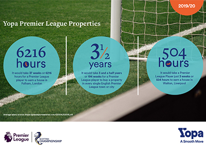 How quickly could a Premier League player invest in property?